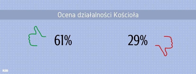 Jak Polacy oceniają Kościół?